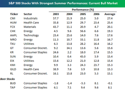 Sp_500_strongest_summer_performer_2