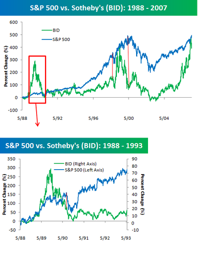Sp_500_vs_bid