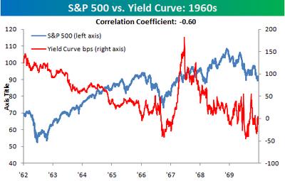 Sp_500_vs_yield_curve_1960s