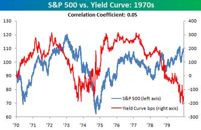 Sp_500_vs_yield_curve_1970s