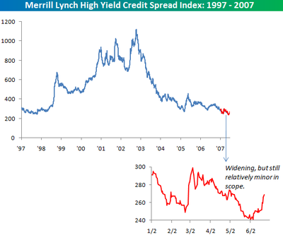 High_yield_spreads_062207_2