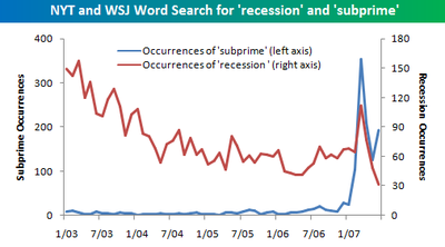 Word_search_recession_and_subprime
