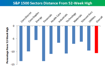 Distance_from_52week_high_sectors