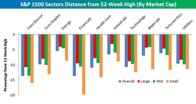 Distance_from_52week_high_sectors_i