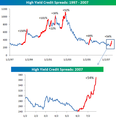 Bespoke Investment Group: High Yield Spreads: Still Rising