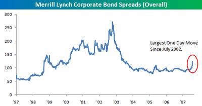 Ml_corporate_spreads