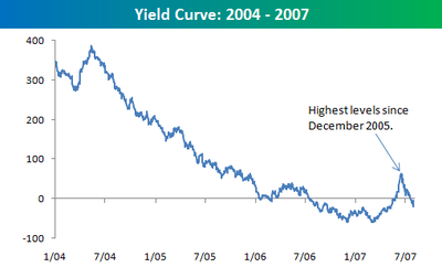 Yield_curve_0807