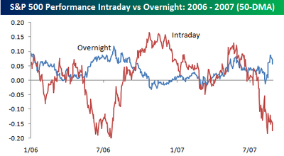 Overnight_vs_intraday