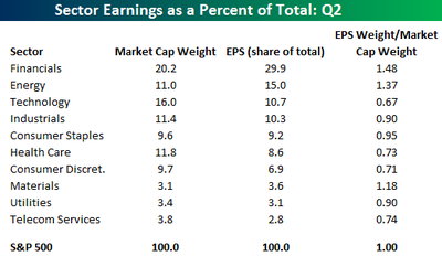 Earnings_weight