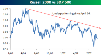 Russell_2000_vs_sp_500