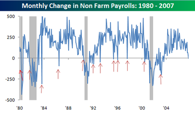 How non farm payroll affect forex