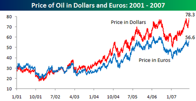 Price_of_oil