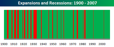 Recessions_and_expansions_2