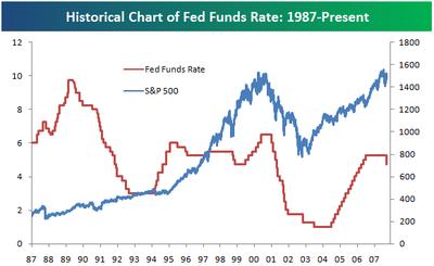 Fedfundsrate