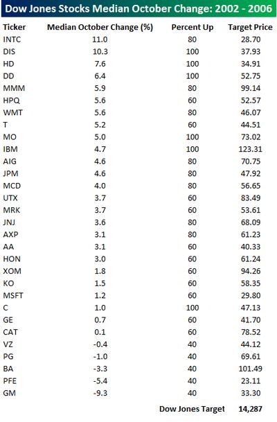Dow_stocks_in_october_2
