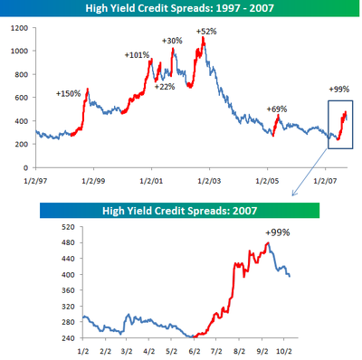 High_yield_credit_spreads_100907