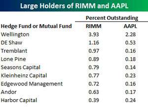 Large_holders_of_rimm_and_aapl