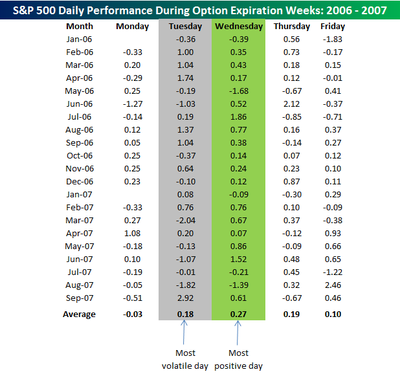 Option_expiration_weeks_oct
