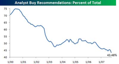 Analyst_buy_recos_2