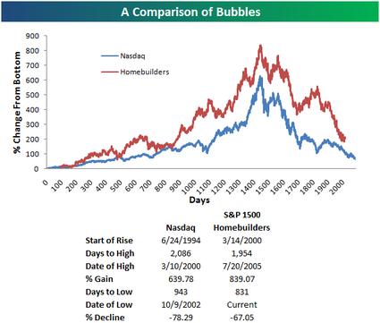 Buildersbubble