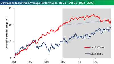 Dow_average_performance_2