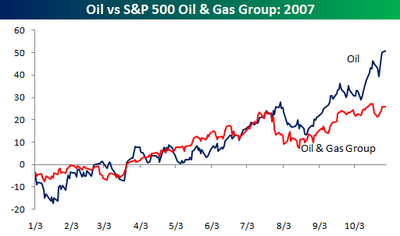 Oil_gas_group