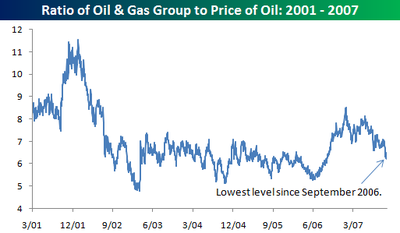 Oil_gas_group_ratio