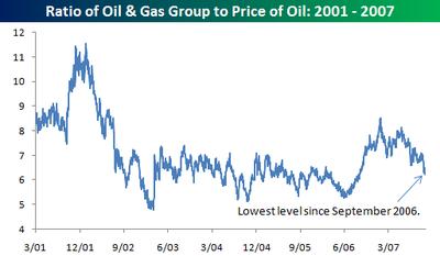 Oil_gas_group_ratio