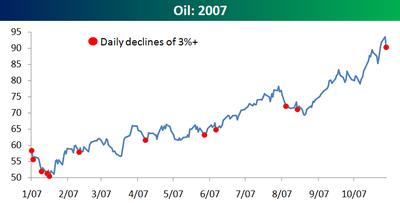 Oil_2007