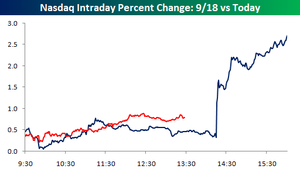 Nasdaq_intraday