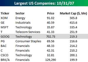 Ten_largest_us_stocks