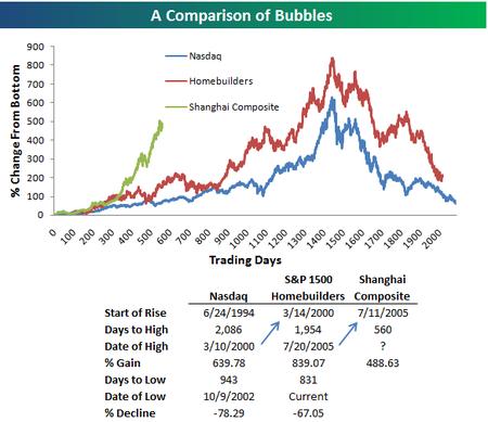 Bubblescompa