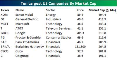 Largestus_companies