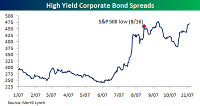 High_yield_corporate_spreads_2