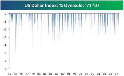 Dollaroversold