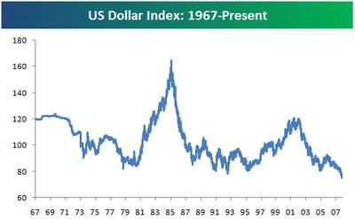 Dollarprice
