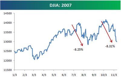 Dow1112