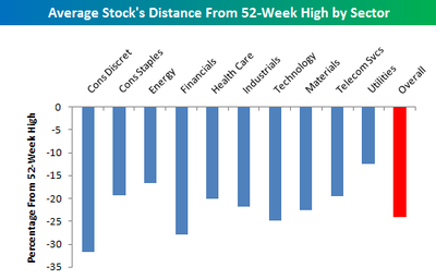 Average_stocks_distance_from_52_wee
