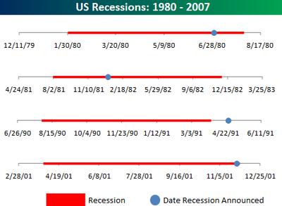 Recessions19802007