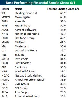 Best_financial_stocks_4