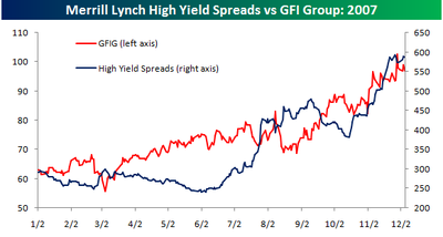 High_yield_spreads_vs_gfig_2