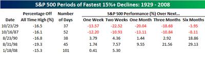 Fastest_15_declines