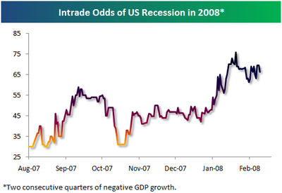 Recessionodds