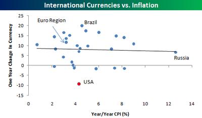 Currencies_vs_inflation
