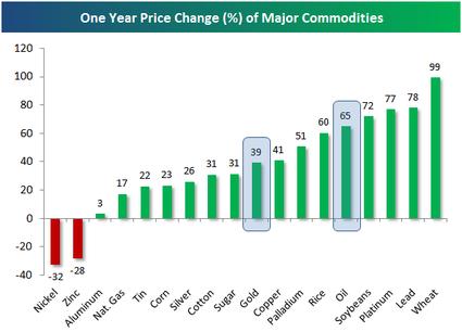Commoditypricechange