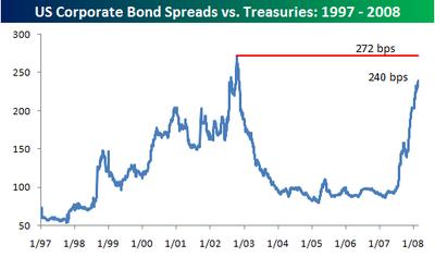 Corporate_bond_spreads