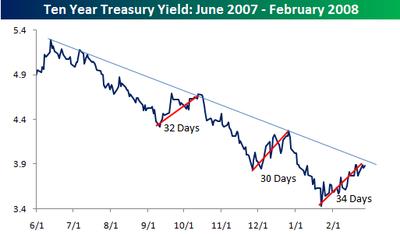 Ten_year_yield_2