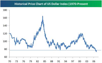 Dollarhistorical