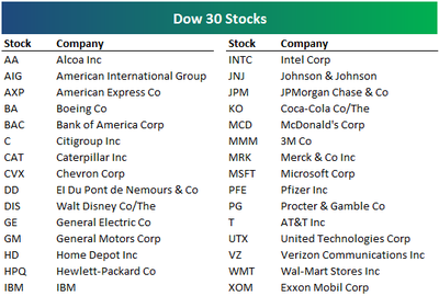 Bespoke Investment Group: Dow 30 Year to Date Performance