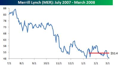Merrill_lynch_stock_price_3